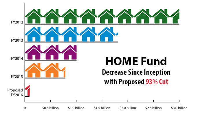 HOME Fund Crisis
