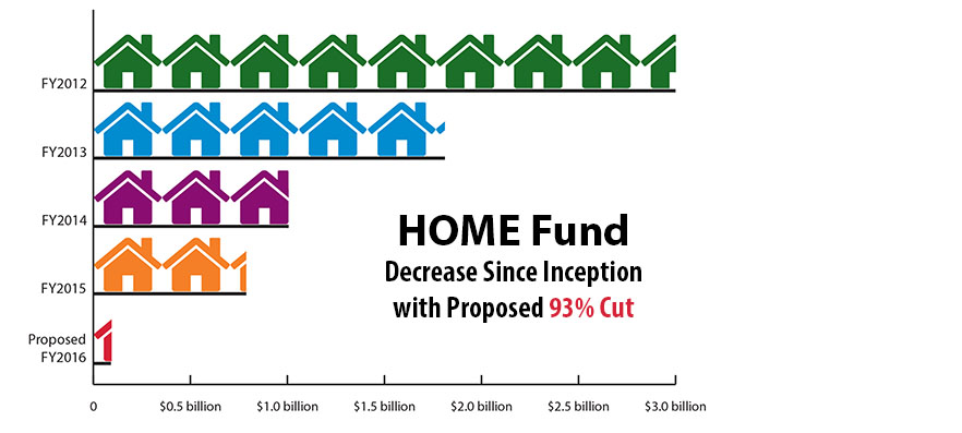 HOME Fund Crisis Looms